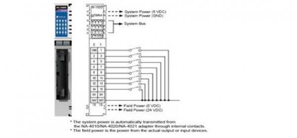 16 digital inputs, sink, 24 VDC